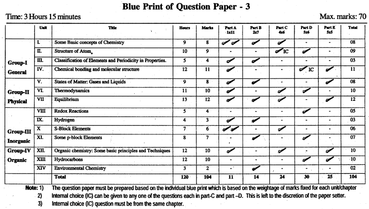 Karnataka 1st PUC Chemistry Blue Print of Model Question Paper 3