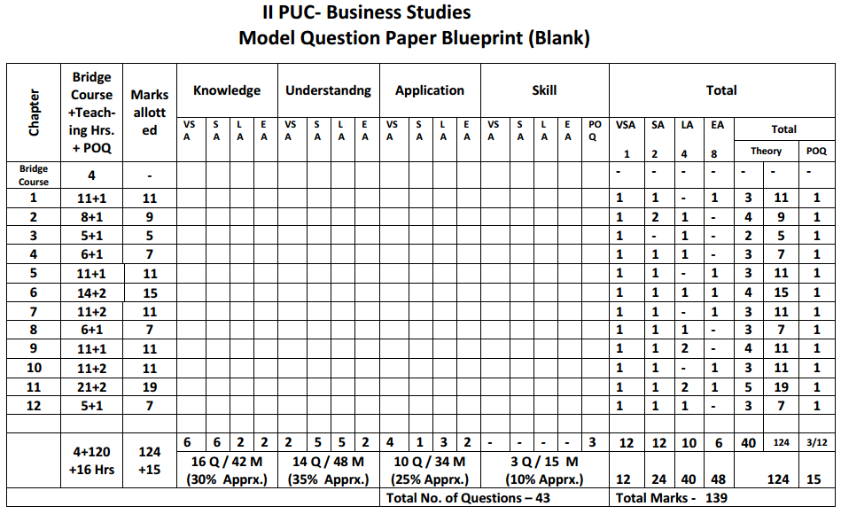 Karnataka 2nd PUC Business Studies Blue Print of Model Question Paper