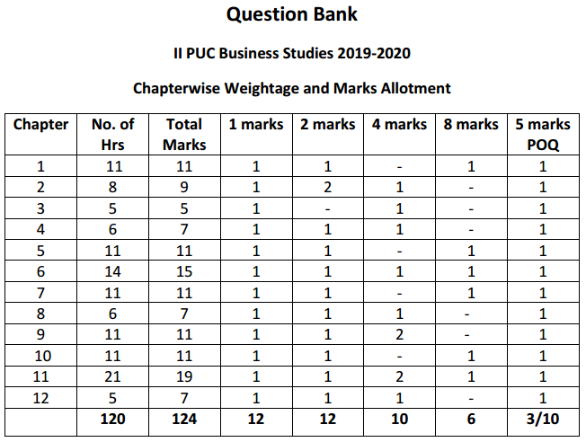Karnataka 2nd PUC Business Studies Chapterwise Weightage and Marks Allotment