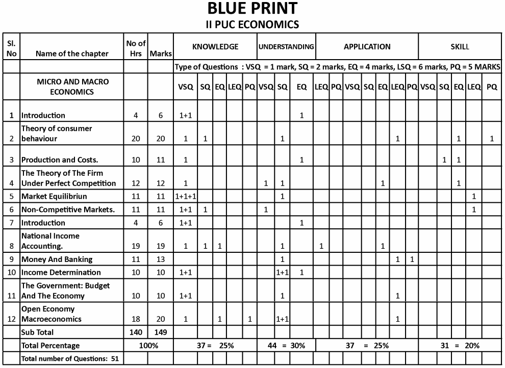 Karnataka 2nd PUC Economics Blue Print of Model Question Paper