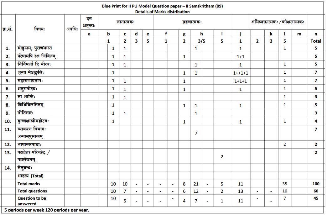 Karnataka 2nd PUC Sanskrit Blue Print of Model Question Paper 2