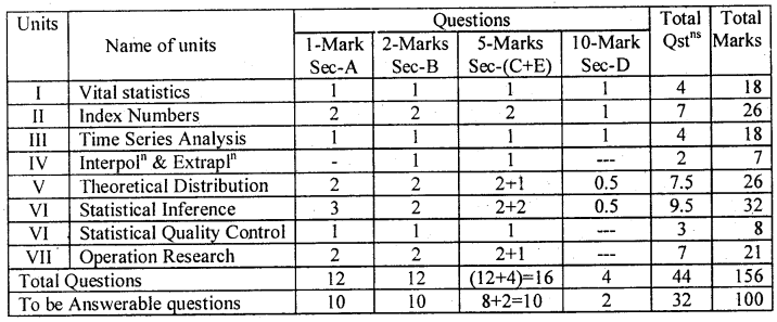 Karnataka 2nd PUC Statistics Blue Print of Model Question Paper 1