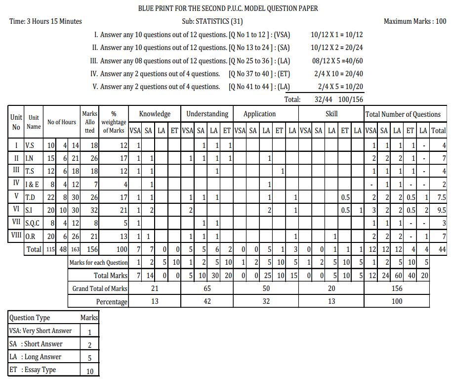 Karnataka 2nd PUC Statistics Blue Print of Model Question Paper