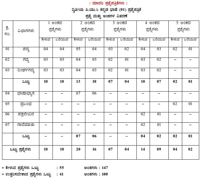 Karnataka 2nd PUC Kannada Blue Print of Model Question Paper 1