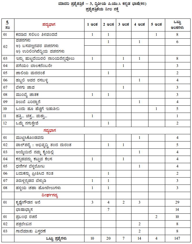Karnataka 2nd PUC Kannada Blue Print of Model Question Paper 4