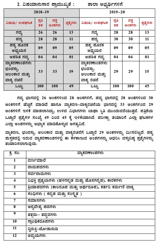 Karnataka SSLC 1st Language Kannada Model Question Paper Design 3