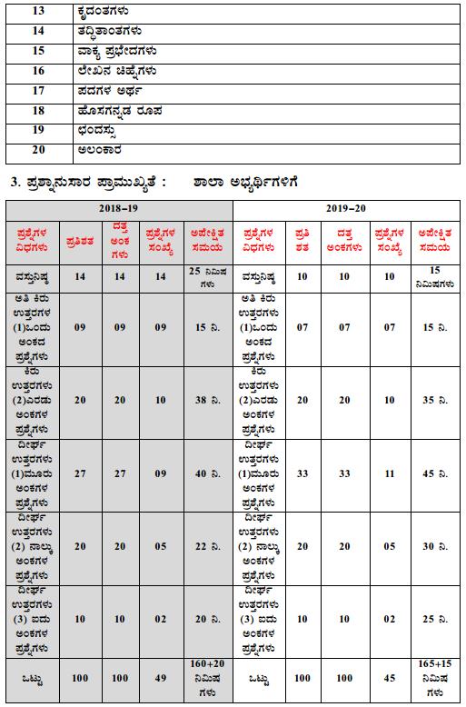Karnataka SSLC 1st Language Kannada Model Question Paper Design 4