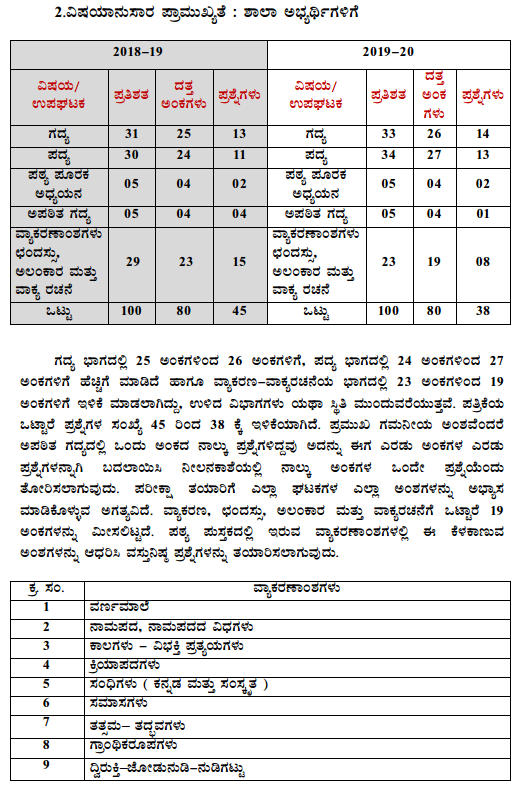 Karnataka SSLC 2nd Language Kannada Model Question Paper Design 3