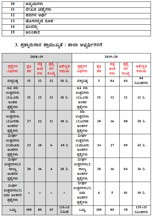 Karnataka SSLC 2nd Language Kannada Model Question Paper Design 4
